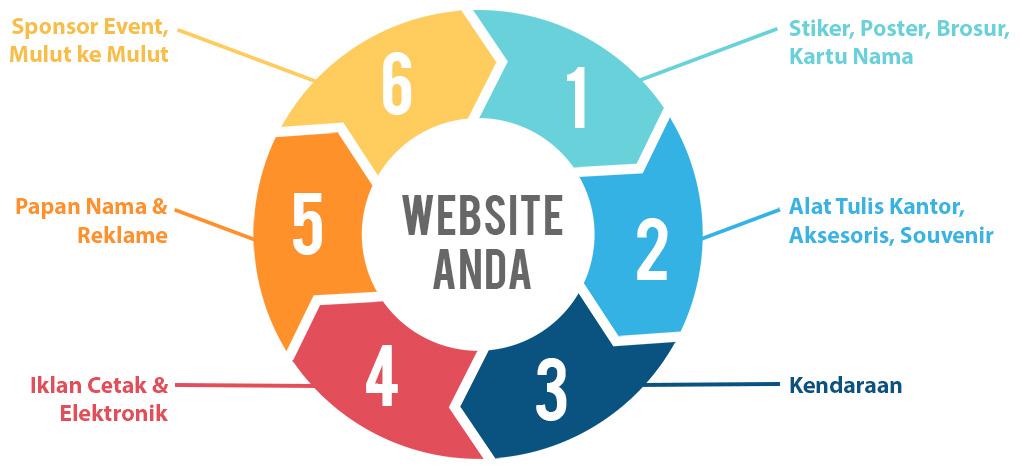 Cara Promosi Bisnis Batik dan Strategi Pemasarannya